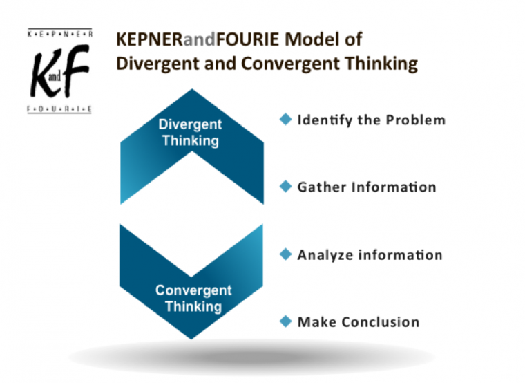 Problem solving through divergent and convergent thinking
