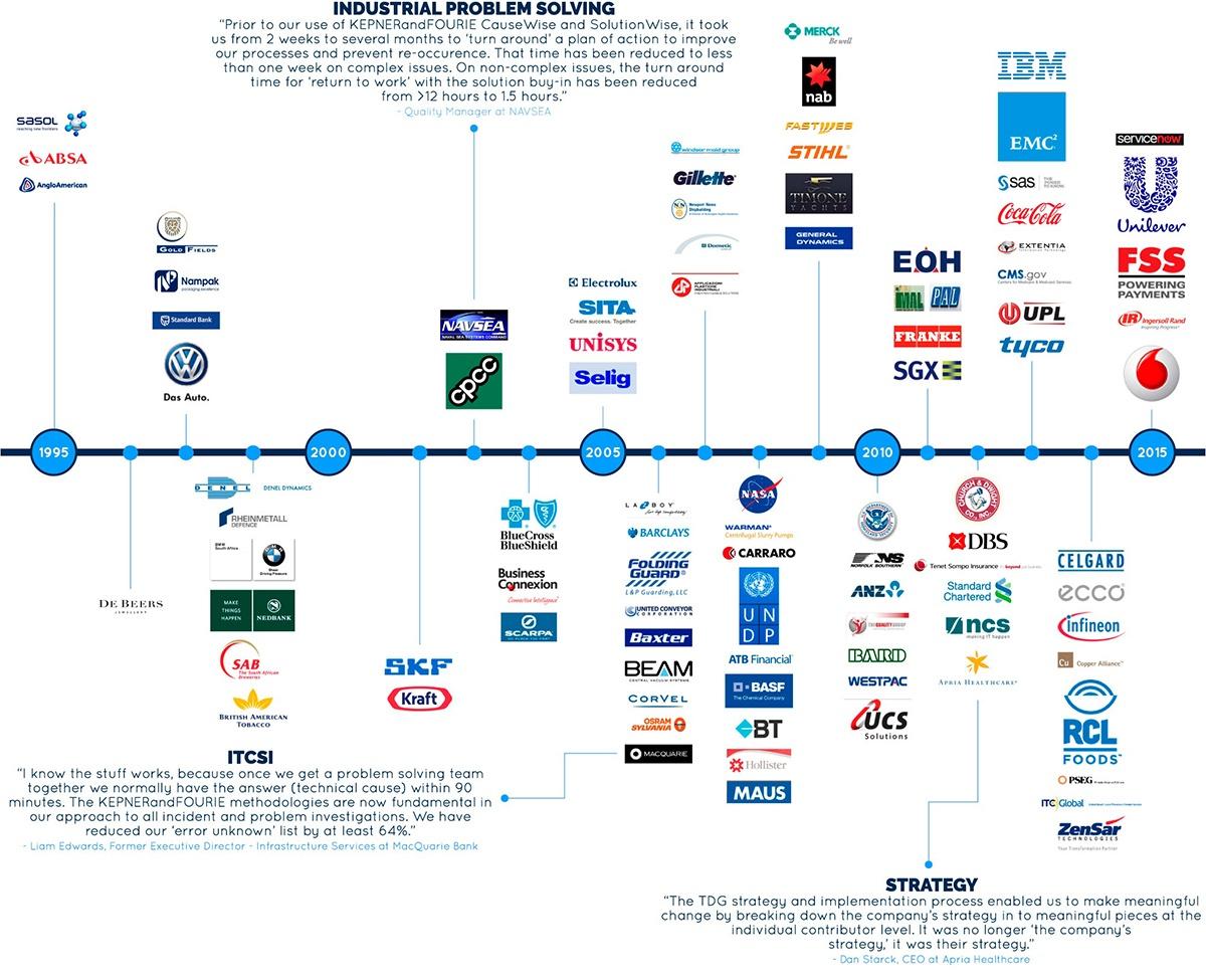 TD-Client-Timeline-2015_3---edited.jpg