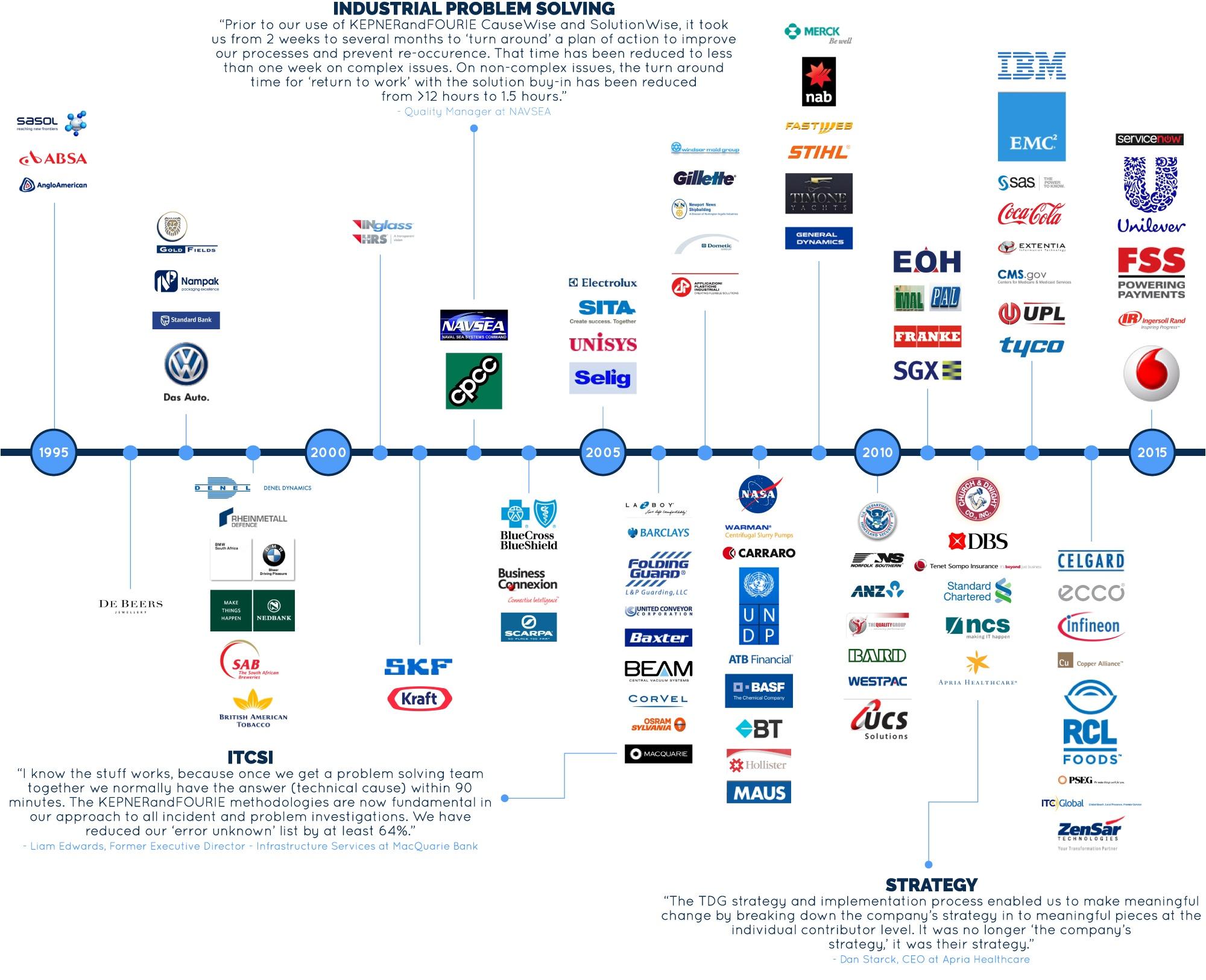 TD-Client-Timeline-2015_3.jpg