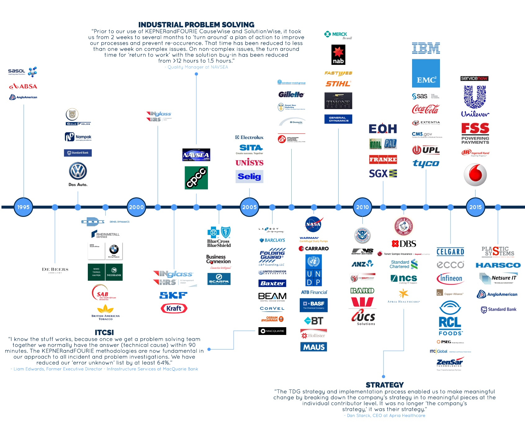Timeline-2016-updated.jpg