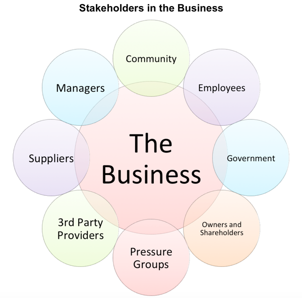 The stakeholders can be any person or entity, who influence and can be influenced by the company's activities. In a business environment, stakeholders are classified into two categories, Internal Stakeholders, and External Stakeholders. Internal stakeholders refer to the individuals and parties, within the organization.