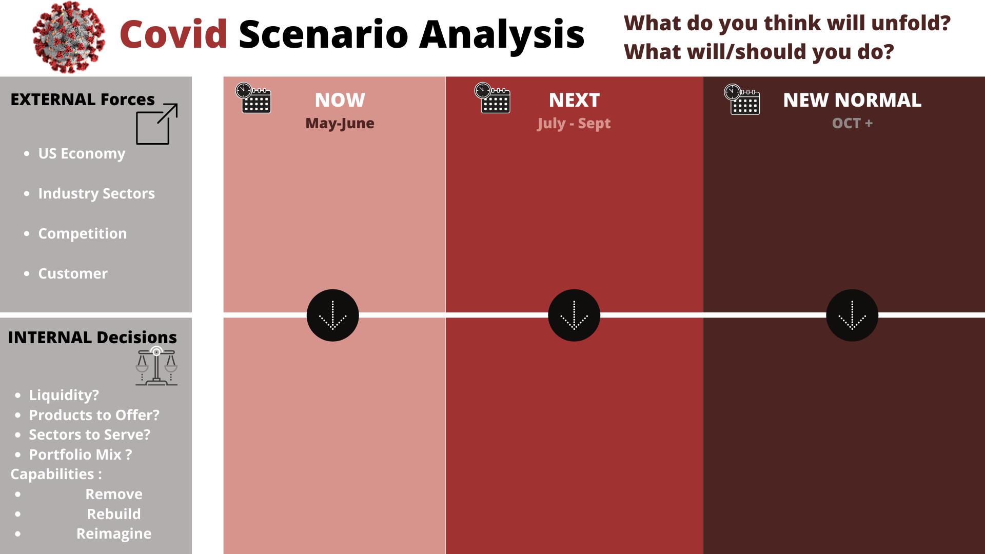 Covid Scenario Analysis
