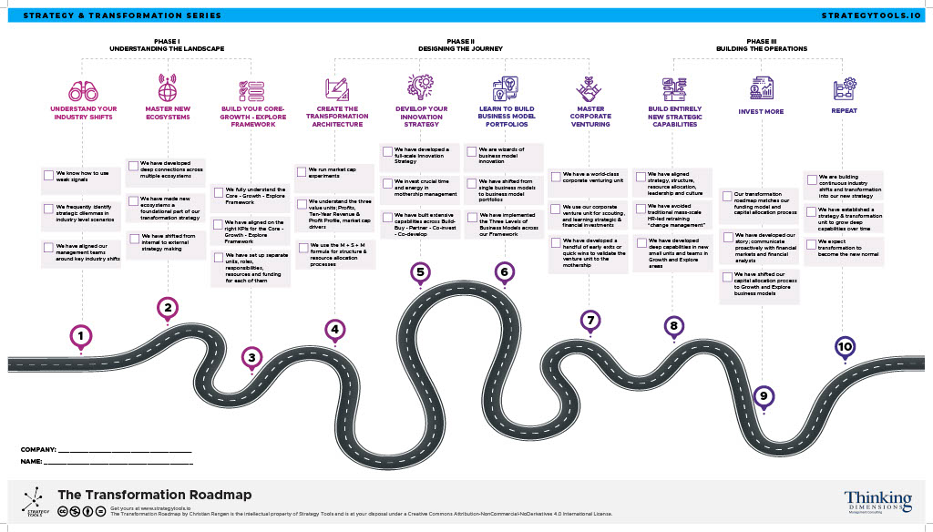Digital Transformation Roadmap combines with your Strategy to create something new and better