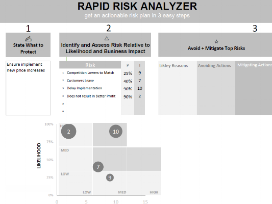 rapid risk analyzer